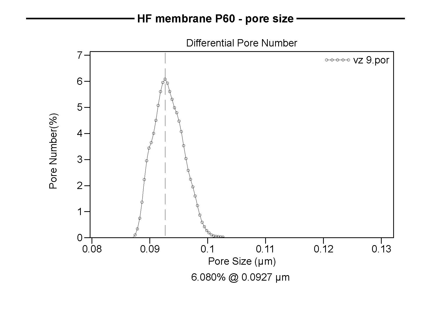 PP membrane pore size distribution